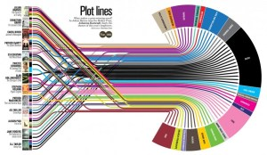 Infographic appearing in Delayed Gratification depicting themes from the 2011 Booker Prize longlist. Click image to go to image site.
