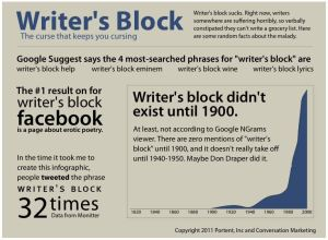 Writer's Block - Infographic by Ian Lurie