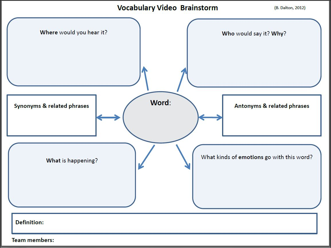 Vocabulary Video Word Webs