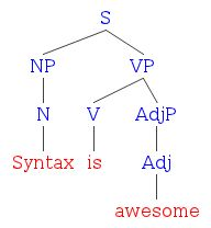 Diagramming Intransitive, Transitive, and Linking Verbs « LiteralMinded