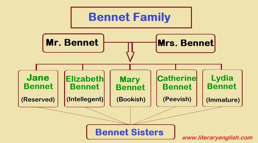 Bennet Sisters Bennet Family