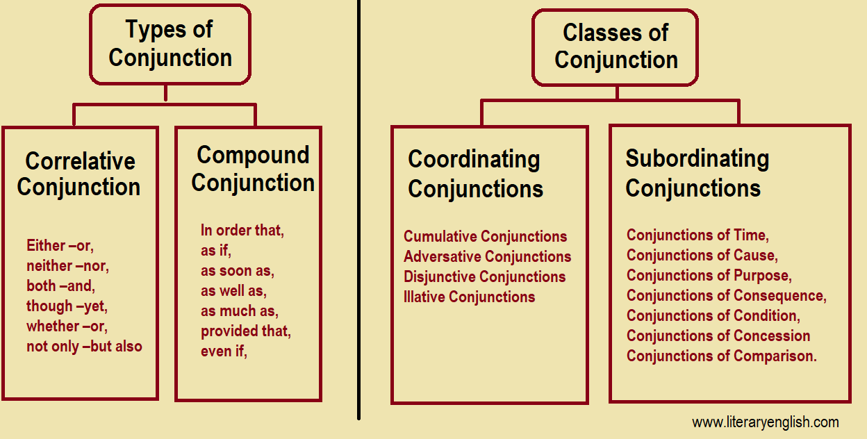Definition of conjunction and types of conjunction
