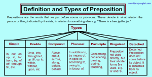 Definition and types of preposition