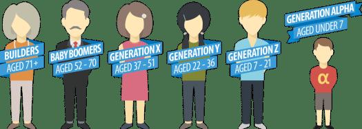 Generación ALFA.