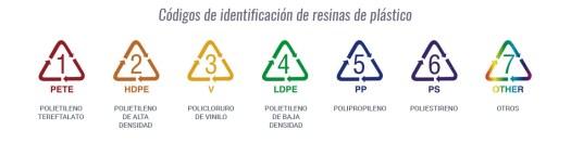 códigos identificación plásticos