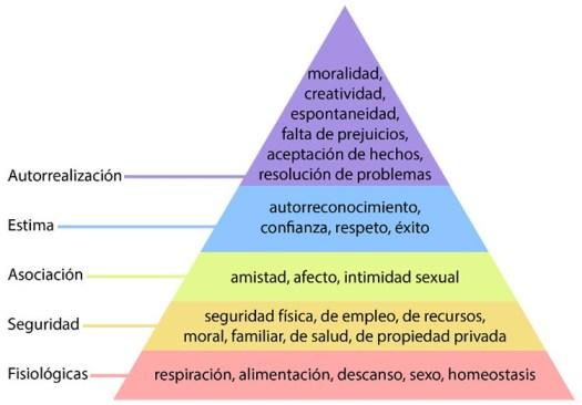 la pirámide de maslow necesidades