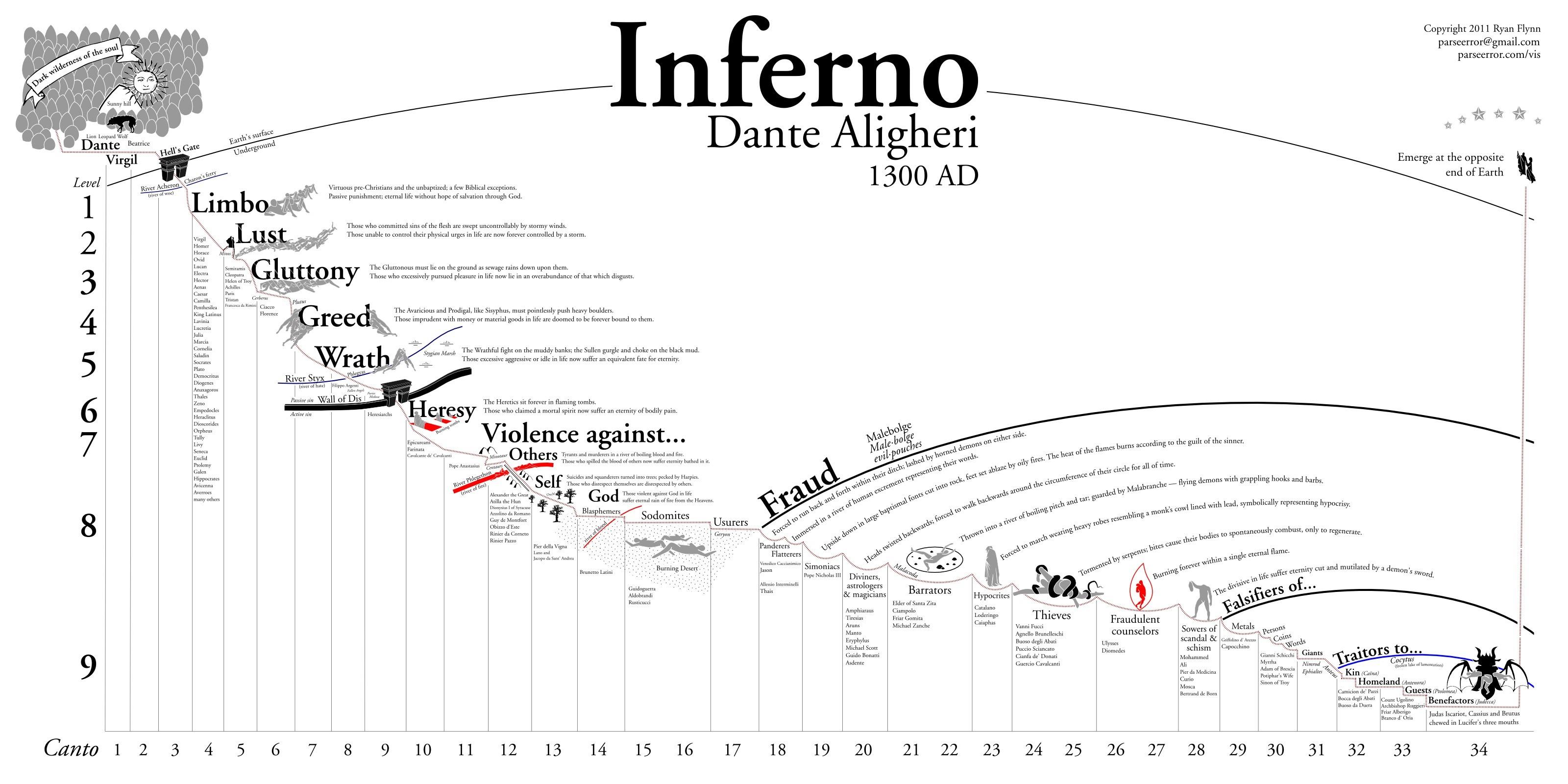 Map Of Hell According To Dante Alighieri
