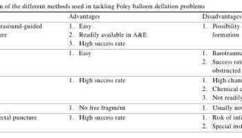Urinary Catheter Idc Or Foley Litfl Ccc Equipment
