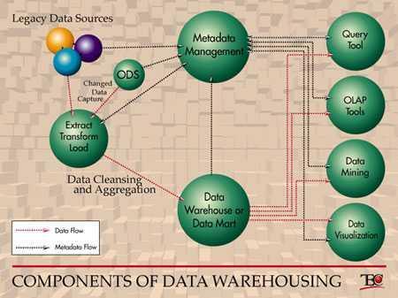 Uma Definição para Data Warehouse - Armazém de Dados (2/3)