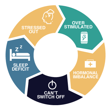 Sleep-Stress-Cycle-White