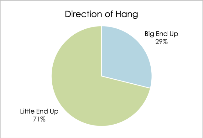 Pie chart showing which direction customers hang their egg ornaments