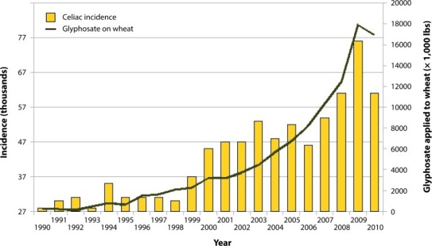source: Samsel and Seneff (2013) Interdiscip. Toxicol. 6(4): 159-184