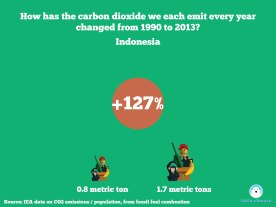 Change in carbon emissions per capita per person using minfigs 1990-2013 - Indonesia