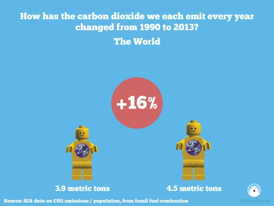 Change in carbon emissions per capita per person using minfigs 1990-2013 - World, global