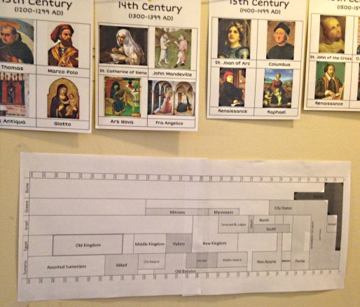 BC timeline 1024x873 - Ancient History at a Glance