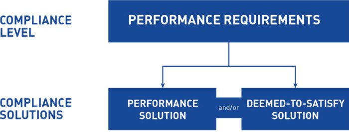 BCA performance solution and DtS