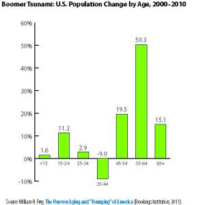 Graph showing the uneven aging and younging of America