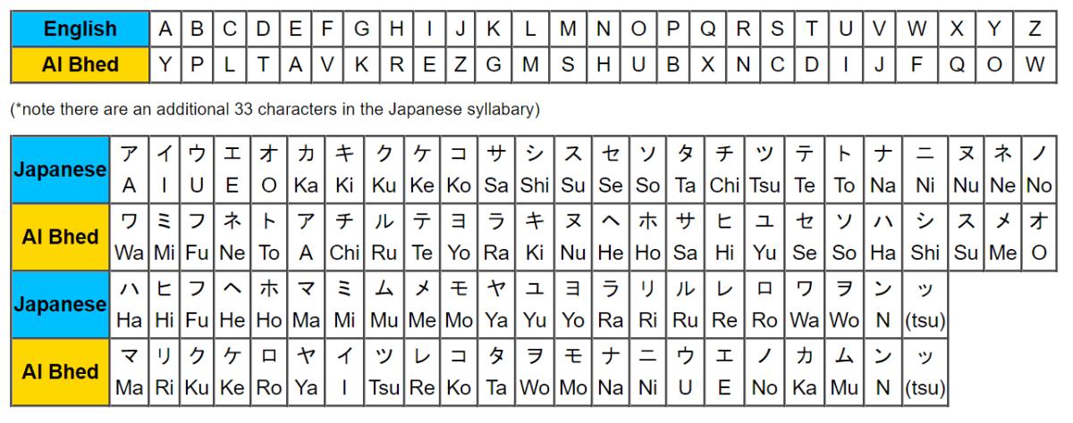 Video Game Languages — Al Bhed Final Fantasy X Language Guide