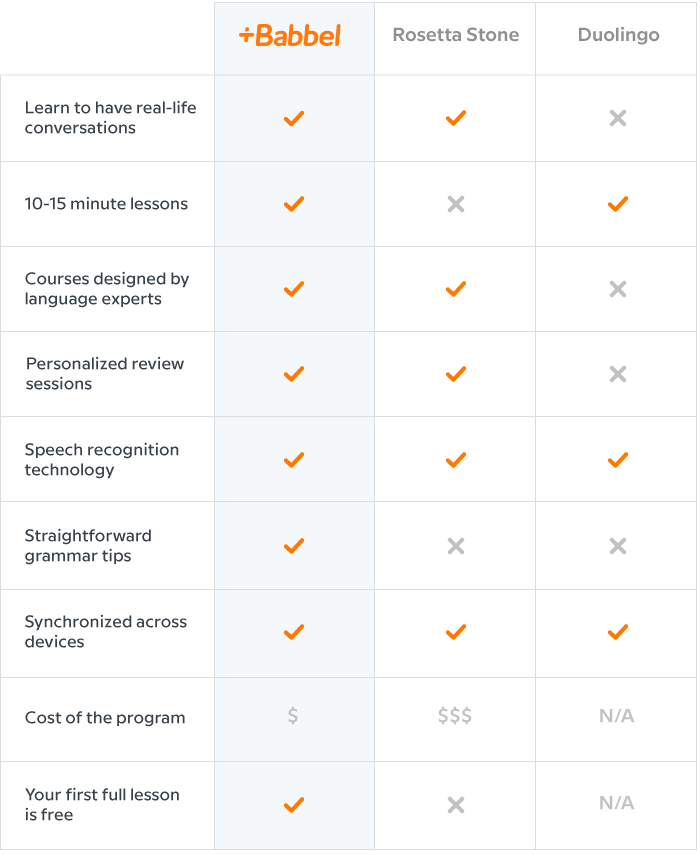 How Does Babbel Compare?