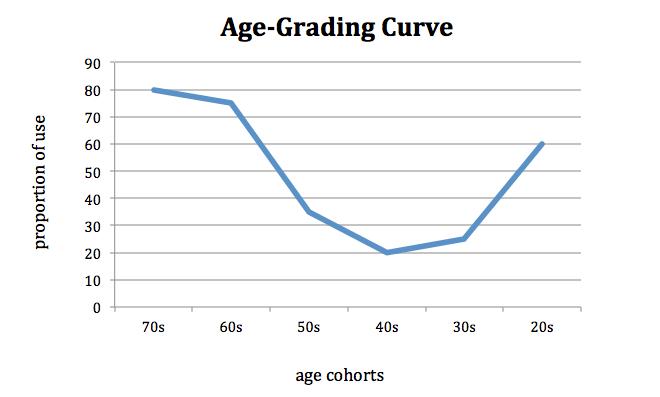 Age Grading Graph — Millennial Language