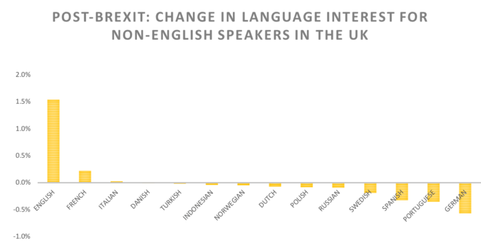 Post-Brexit: Change in language interest for non-English speakers in the UK