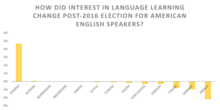 HOW DID INTEREST IN LANGUAGE LEARNING CHANGE POST-2016 ELECTION FOR AMERICAN ENGLISH SPEAKERS?