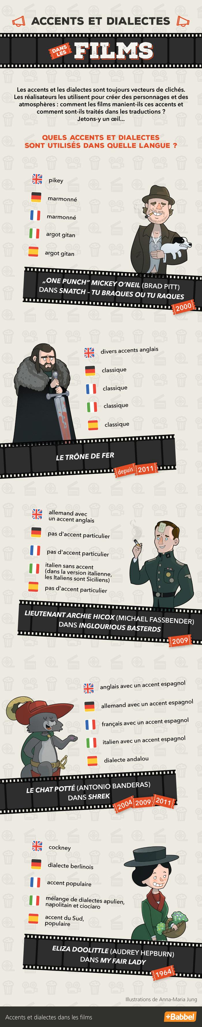 Version originale vs. version doublée : dialectes et accents au cinéma