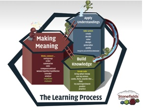 Model to make learning visible