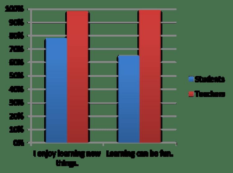 Student Voice chart 2