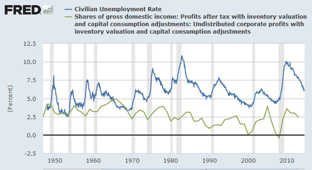The Myth Of Corporate Profits National Review