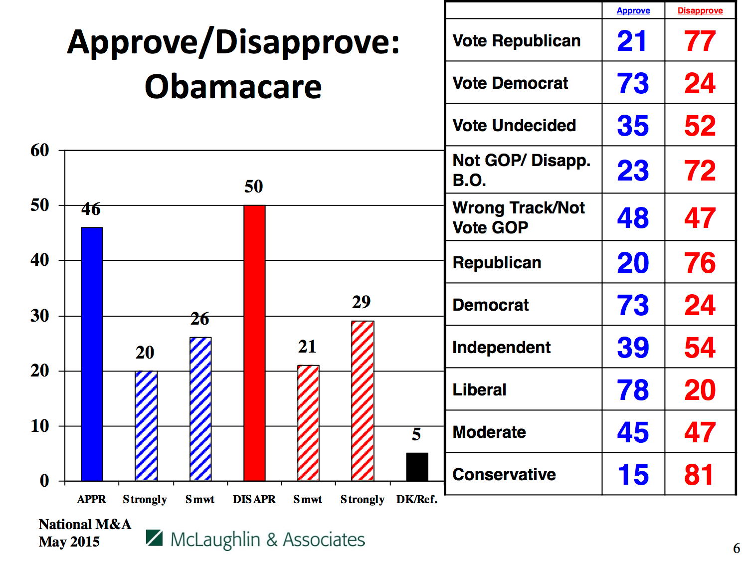 Approval vs. disapproval of Obamacare, by party and affiliation
