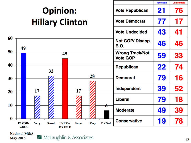 Opinion on Hillary Clinton, by party and affiliation