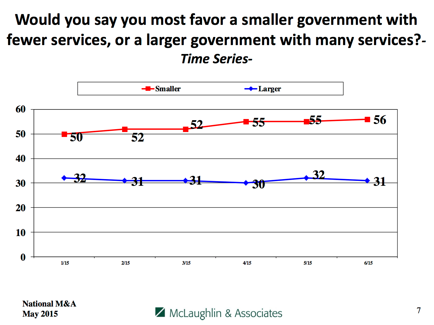 Percentage favoring smaller government vs. larger government