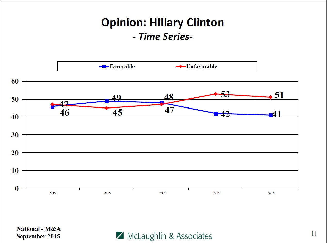 Favorable vs. unfavorable opinion on Hillary Clinton