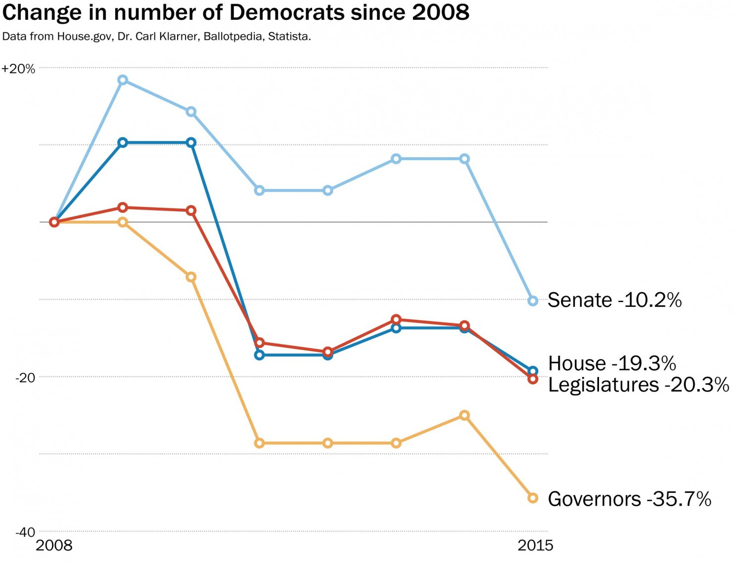 The gop has something better than a mandate national review moreover a red tide has swept the states leaving the democratic partys fortunes at their lowest ebb in generations this chart from the washington post nvjuhfo Images