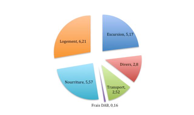 bilan financier thailande du nord
