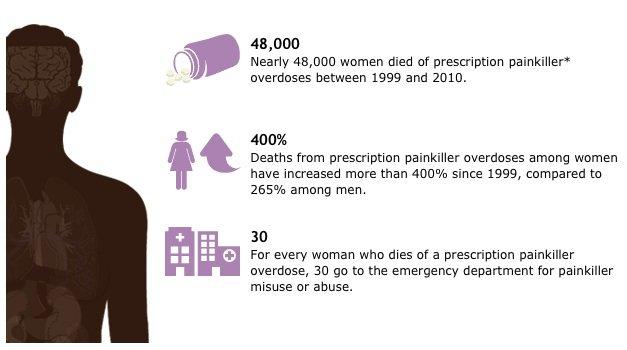 CDC overdose graphic 2 photo