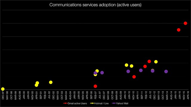 Yahoo! Mail, Hotmail and Gmail users over time