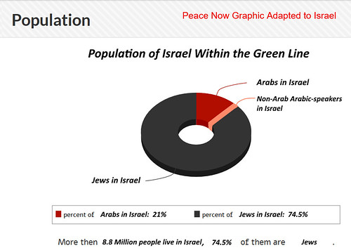 Peace Now graphic adapted to populatino of Israel