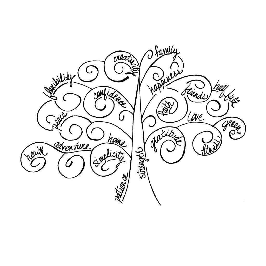 Bigger Smaller Life Tree