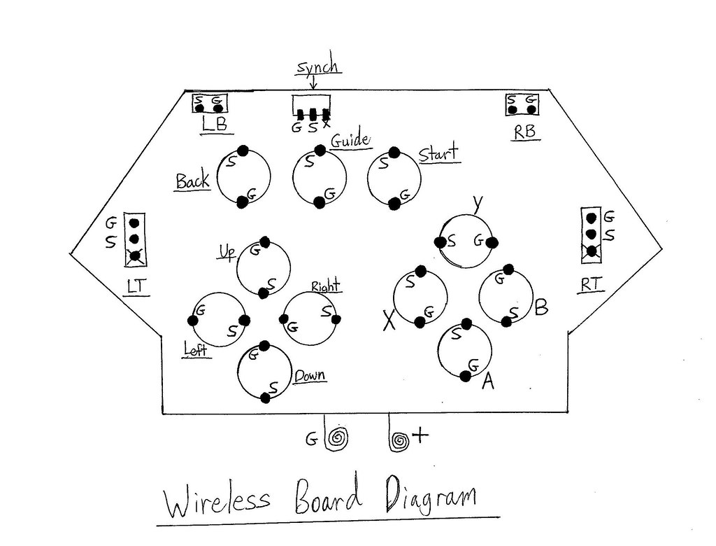 360 Wireless Board Diagram