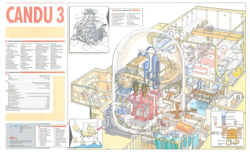 Nuclear Reactor Cutaway Schematic Candu 3