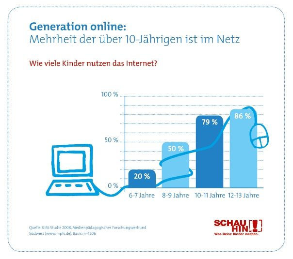 SCHAU HIN! Grafik: Wie viele Kinder nutzen das Internet?