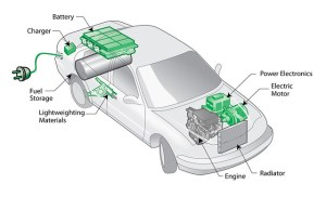 Plugin hybrid electric vehicle (PHEV) diagram | A plugin h… | Flickr
