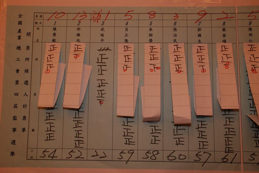 第四屆監事選舉開票統計 | Lennon Ying-Dah Wong | Flickr