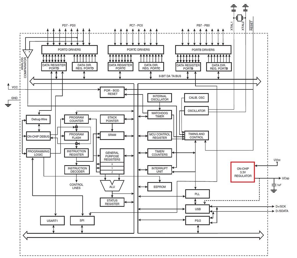 At90usb82 162 Figure 2 1 Block Diagram