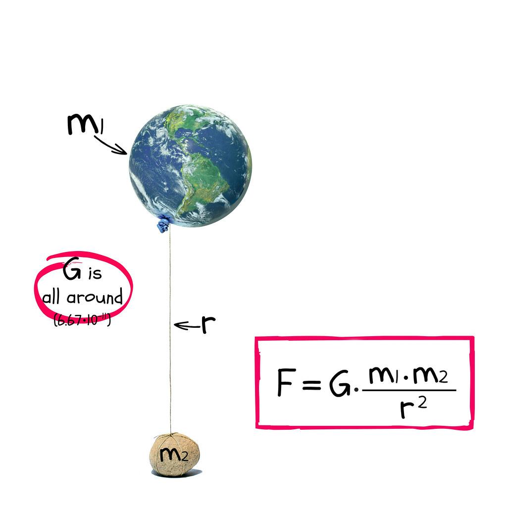 The Law Of Universal Gravitation Worksheet