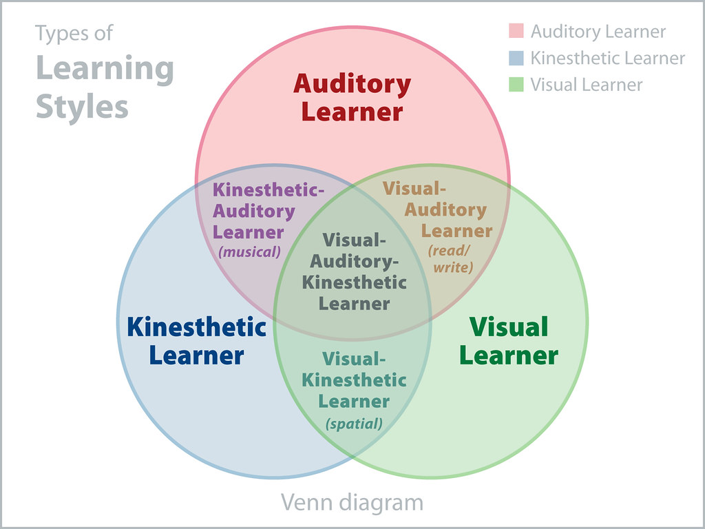 Venn Diagram Of 3 Learning Styles