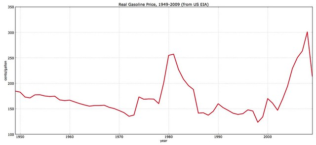 US Real Gasoline Prices 1949-2009