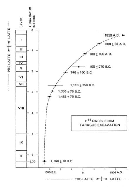 Figure 2. Original C14 Dates